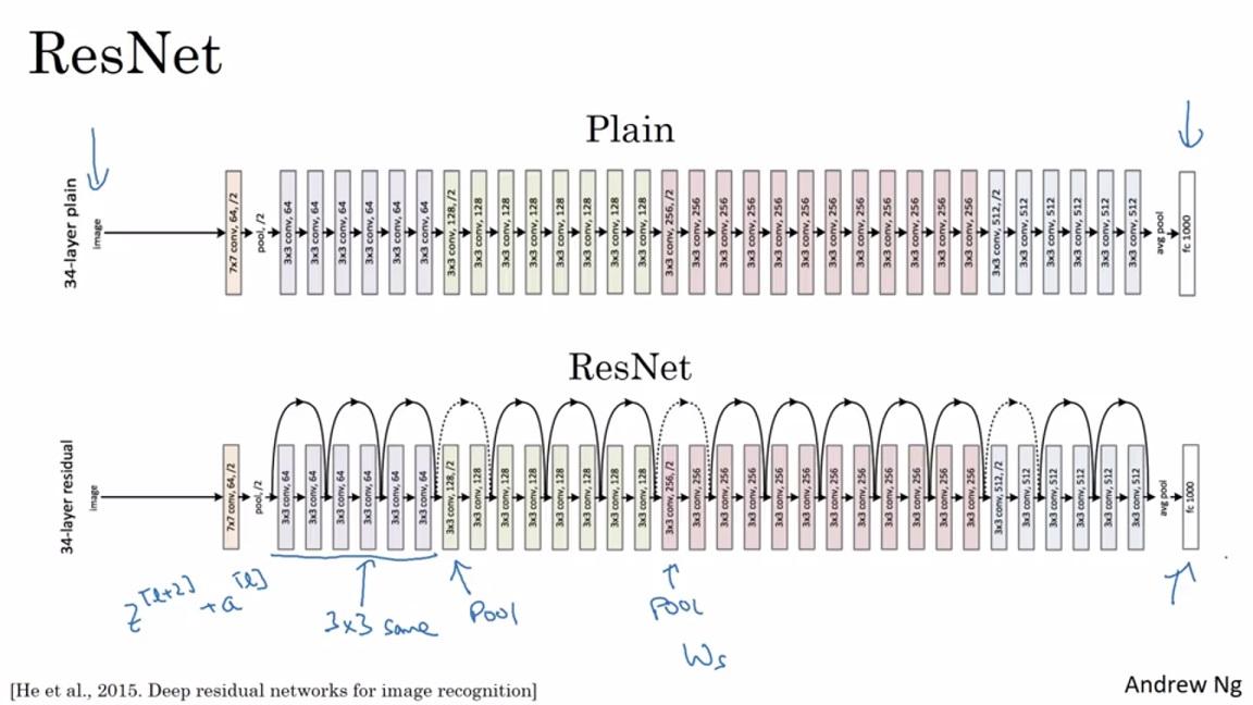 coursera-deeplearning-ai-c4-week2 | Vernlium